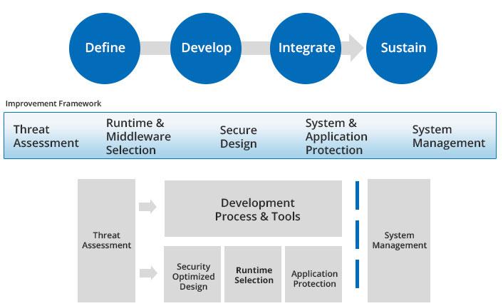 framework-developmentcont